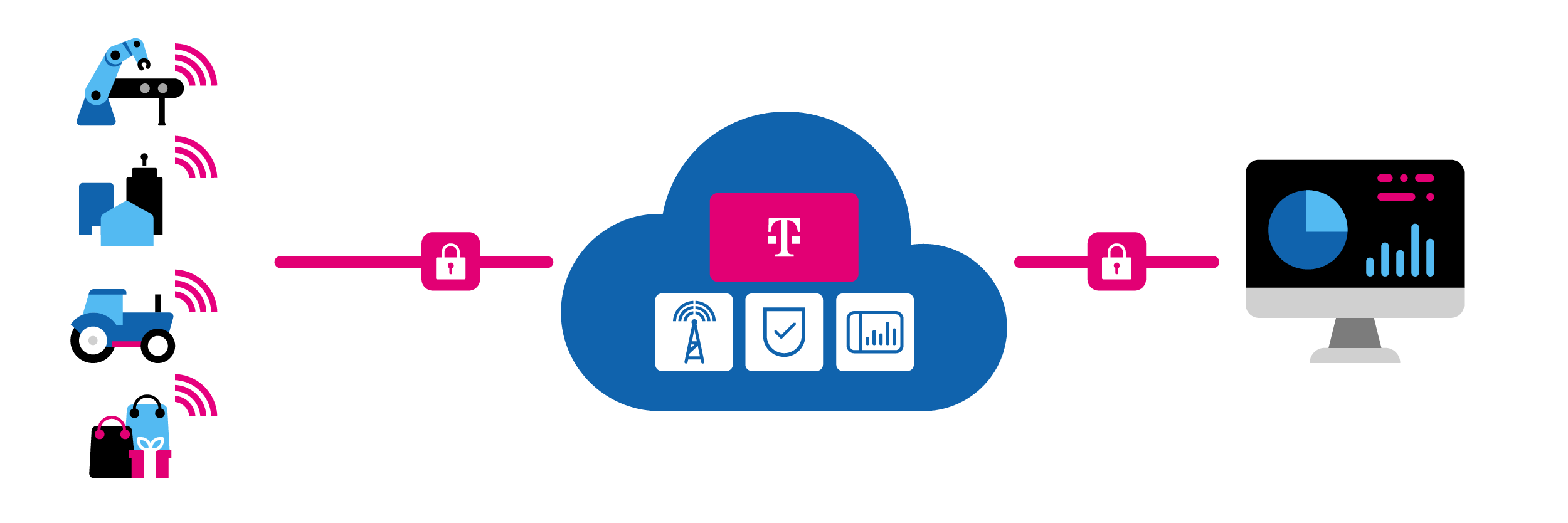IoT T-Mobile Omgeving