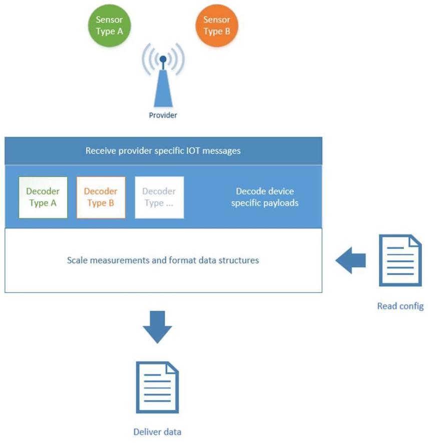 Datawatt IoT architecture